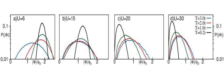 Distribution of the magnitude of the local hybridisation. Panels (a)-(b) have a superfluid ground state while (c)-(d) are Mott insulators. The lowest temperature in the data set is