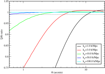 Ratio of the E-mode correlation function with and without an assumed suppression of the power spectrum mimicking a possible systematic error in the matter power spectrum. This figure demonstrates that a gradual decrease in the accuracy of the matter power spectrum on small scales will not lead to a catastrophic error in the weak lensing prediction. The green line with