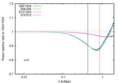 Ratio of power spectra showing insensitivity to the presence of