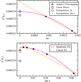 Time stepper convergence for