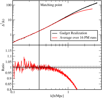 Matching of an ensemble of low resolution runs with one realization of a high-resolution