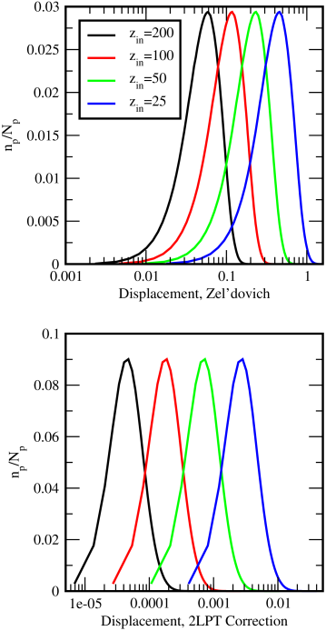 Upper panel: distribution of the initial displacements of all particles at different starting redshifts (