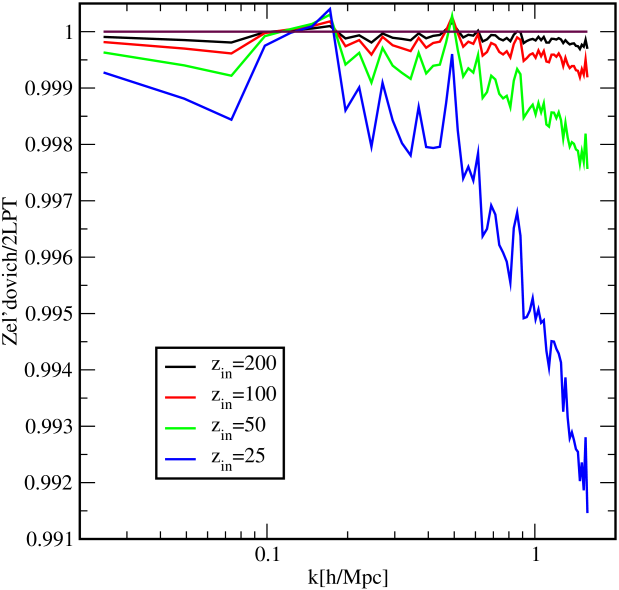 Power spectra ratios for four different initial redshifts. The initial power spectrum obtained from Zel'dovich initial conditions is divided by the power spectrum from the 2LPT initial conditions. Overall, the Zel'dovich initial conditions have slightly less power on the smallest scales. Results are shown out to