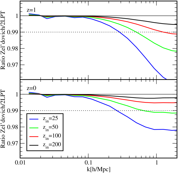 Comparison of the power spectra from simulations started from Zel'dovich initial conditions and 2LPT initial conditions at