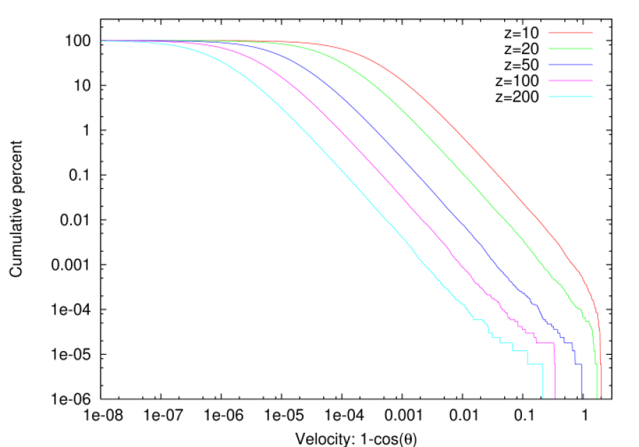 Cumulative distribution of the alignment angles