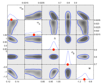 Posterior distributions for the five parameters under consideration. Upper panel: Results for the analysis of the