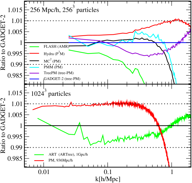 Upper panel: Comparison of dimensionless power spectra from a handful of