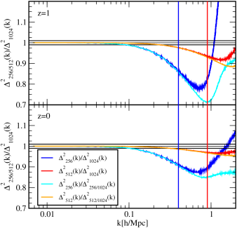 Importance of particle sampling for calculating the power spectrum. The underlying simulation is the