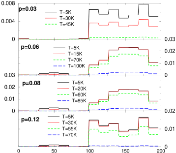 (color online) The temperature evolution of the local pairing amplitude