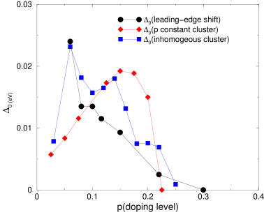 The zero temperature superconductor gap as function of the doping level. The diamond points are for a cluster with uniform density. The square are for an inhomogeneous cluster according the CH results. The circles are the experimental leading edge gap from Ref.(