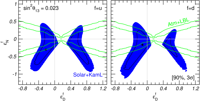 Allowed regions of parameters of the non-standard neutrino interaction (see text).