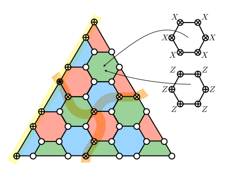 (a) 2D triangular color code on a patch of the hexagonal lattice with