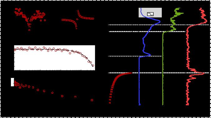Typical measured amplitude