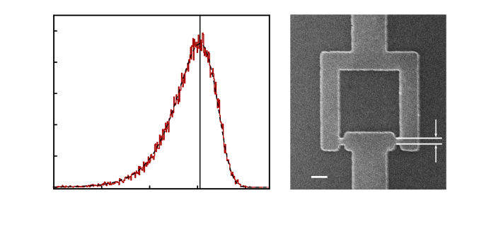 Switching current histogram at effective zero field for the SQUID shown in (b). The red curve shows the measured data. For each measurement, the bias current through the SQUID is increased at a constant rate until a finite voltage drop across the SQUID is detected. The applied current at this switching point defines