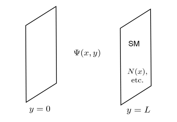 A sketch of the model. The SM fields are localized at
