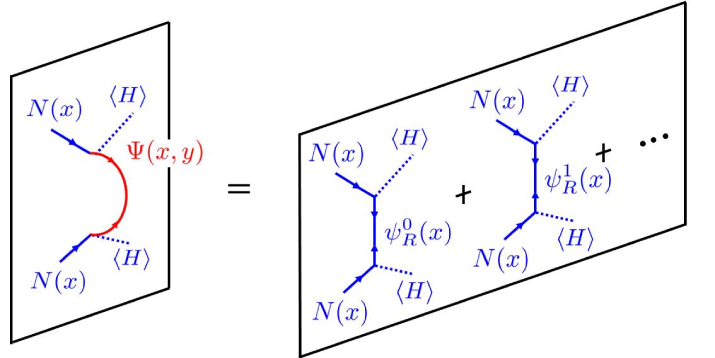 The seesaw mechanism in views of the five-dimensional propagator and the KK summation in four-dimensional effective theory.
