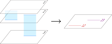 Left: three separated M5-branes, including segments of two M2-branes stretching between them. Right: the corresponding picture in the