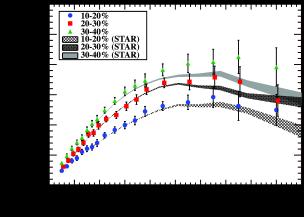Comparison of the elliptic flow measured at RHIC (Au-Au collisions at