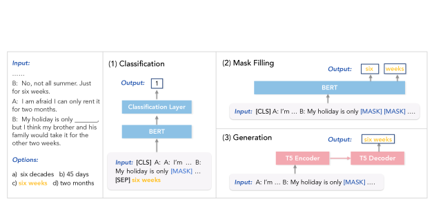 We study three modeling paradigms for the task, based on BERT and T5, including (1) Classification, (2) Mask Filling, and (3) Generation (§