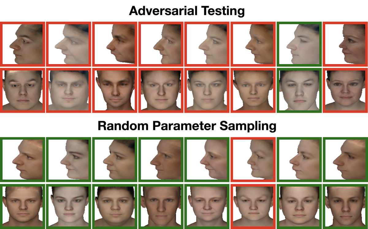 Face models obtained using adversarial testing (above) and random parameter sampling (below). The border line colors denote whether the face recognition network can successfully verify the pairs, with red denoting a failed verification and green denoting a successful verification. We obtain adversarial samples using our adversarial testing method more consistently than with random parameter sampling. Some recurring features of adversarial faces are ambiguous frontal/profile features (e.g. long nose, tucked jaw), pale/dark skin colors and left/right asymmetries.