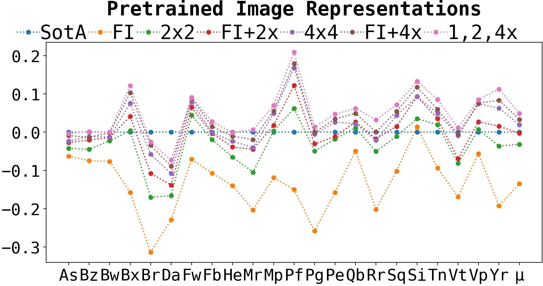 SotA vs pretrained representations for patches (vanilla).