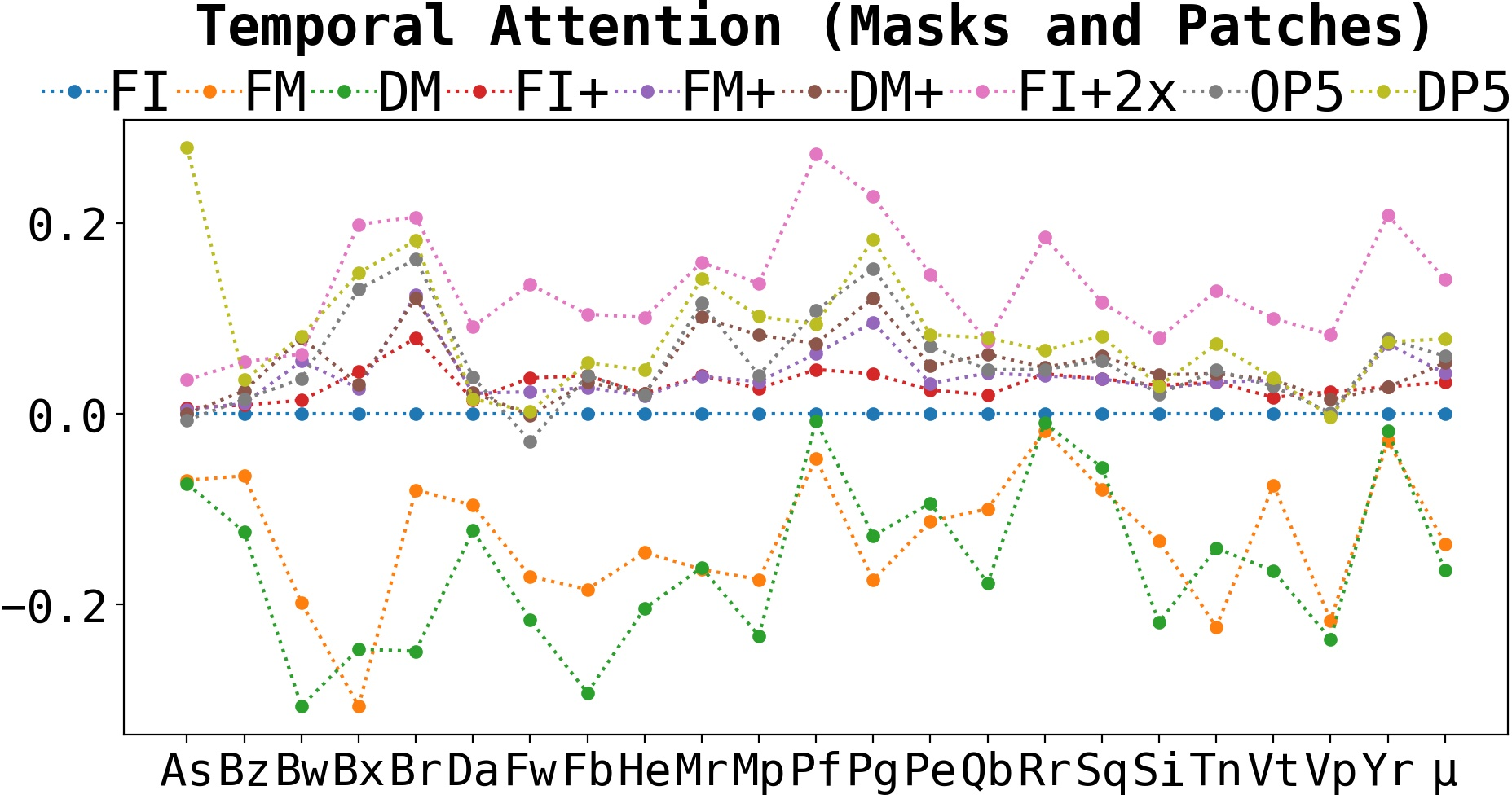Temporal attention masks and patches vs vanilla results.
