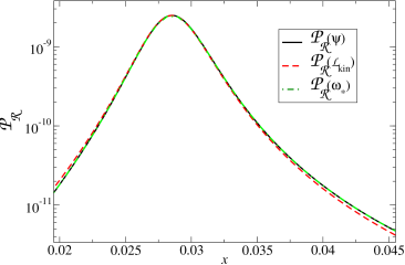 Left panel: three approximations (described in the text) for the spectral index as a function of inflaton position