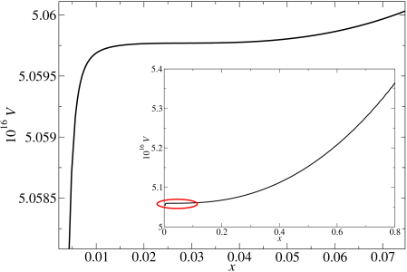 The potential for the optimal parameter set (