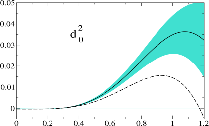 Driving terms versus energy in GeV. The full lines show the result of the calculation described in appendix B. The shaded regions indicate the uncertainties associated with the input of that calculation. The dashed curves represent the contributions from the