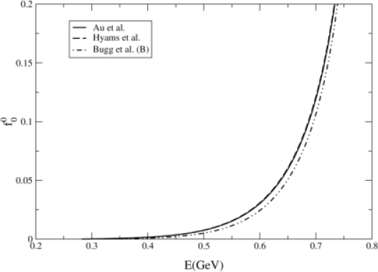 Comparison of the results obtained for the dispersion integral
