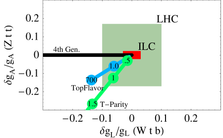 Expected bounds on SM-like couplings, axial