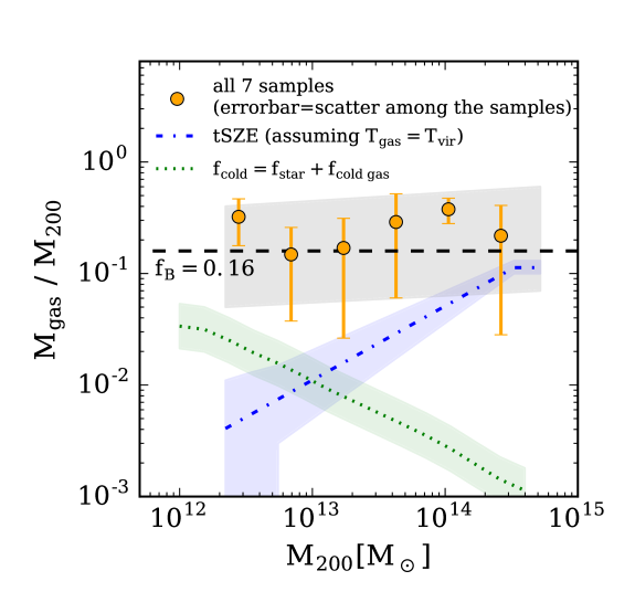 The ratio between gas mass and halo mass within