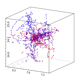 Example plots. (a) Points coded by marker shape, size and colour (E.Hatziminaoglou, ESO). (b) Density map for the GUMS-10 milky way simulation dataset; 2 billion rows plotted in around 30 minutes. (c) Simulation data, with points and velocities represented. (d) Spectrogram and data samples plotted on an interactively scrollable time-axis. (e) Real-time display of an observed spectral data, 8 thousand points refreshed, easily, at 1Hz (P.Harrison, Jodrell Bank). (f) SPH simulation data, 14 million points, plotted in 8 seconds (R.Smilgys, St.Andrews)