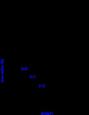 Izquierda: Distribución angular de los bosones
