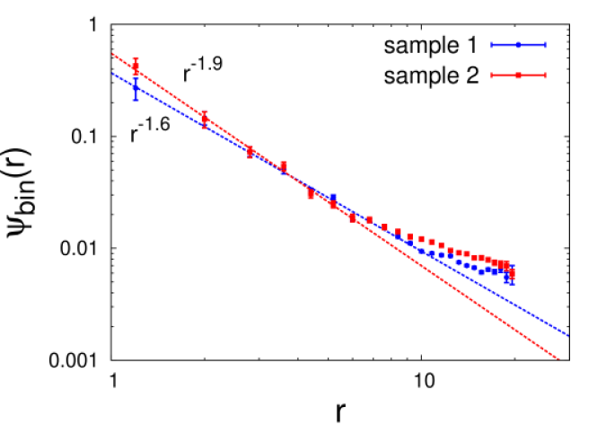 (color online) Decay of the binned and averaged wave-function from its maximal value for two different disorder samples that produce weakly-dispersing rare states with