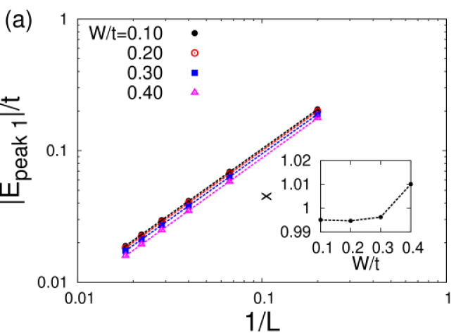 (color online) Dependence of the energy and width of the first Dirac peak as a function of