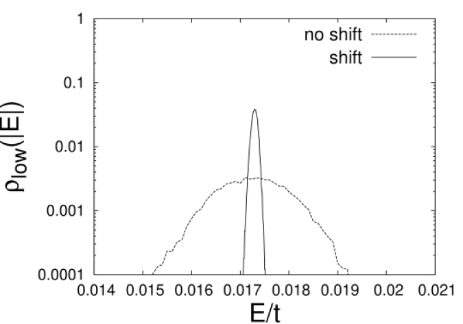 The distribution of the absolute value of the lowest energy eigenvalue, i.e.