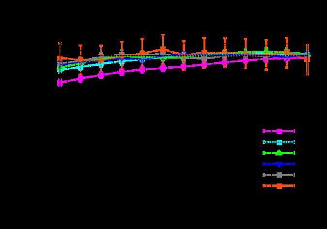 (color online) Adjacent gap ratio focusing on the lowest four