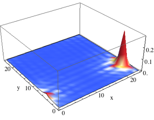(color online) Projected probability density