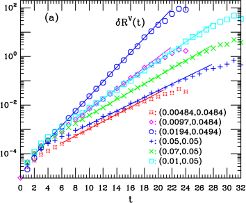 (color online). The errors of the amplitude ratios