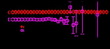 (color online). Individual amplitude ratios