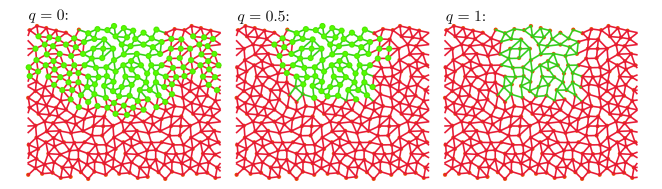 Isostatic region identified by the constraint-counting algorithm for the mosaic network. Identified region is shown by green nodes. Green and red lines are links belonging to