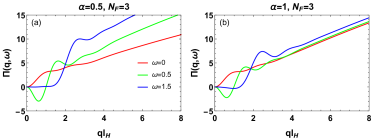 (Color online) The real part of the dynamic polarization function, in units of