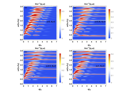 (Color online) Density plots for the inverse dielectric function