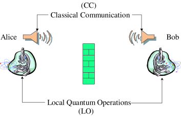 In a standard quantum communication setting two parties Alice and Bob may perform any generalized measurement that is localized to their laboratory and communicate classically. The brick wall indicates that no quantum particles may be exchanged coherently between Alice and Bob. This set of operations is generally referred to as LOCC.