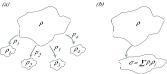 Schematic picture of the action of quantum operations with and without sub-selection (eqs. (