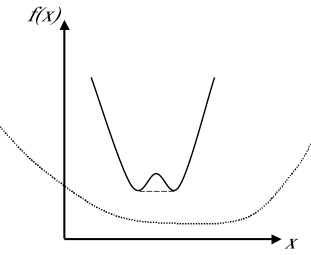 A schematic picture of the convex roof construction in one dimension. The non-convex function