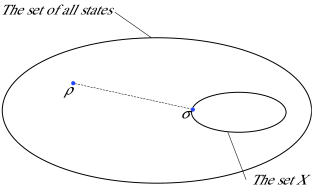 The relative entropy of entanglement is defined as the smallest relative entropy distance from the state