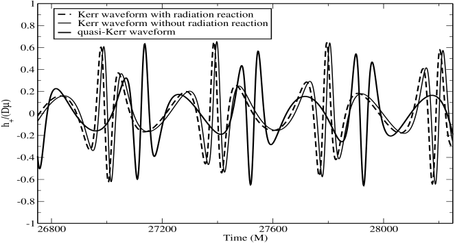 Comparing quasi-Kerr (solid curve) and Kerr (dashed curve) approximate hybrid waveforms for the orbit