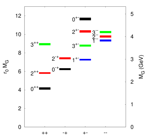 (color online) The mass spectrum of glueballs. The height of each box indicates the statistical uncertainty. Figure used with permission from reference